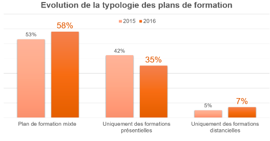 Evolution des plans de formation